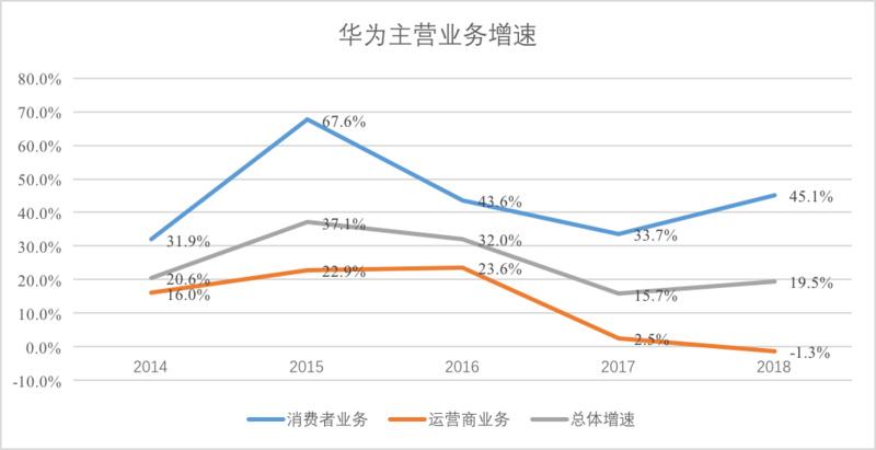 数据:华为财报,36氪制图