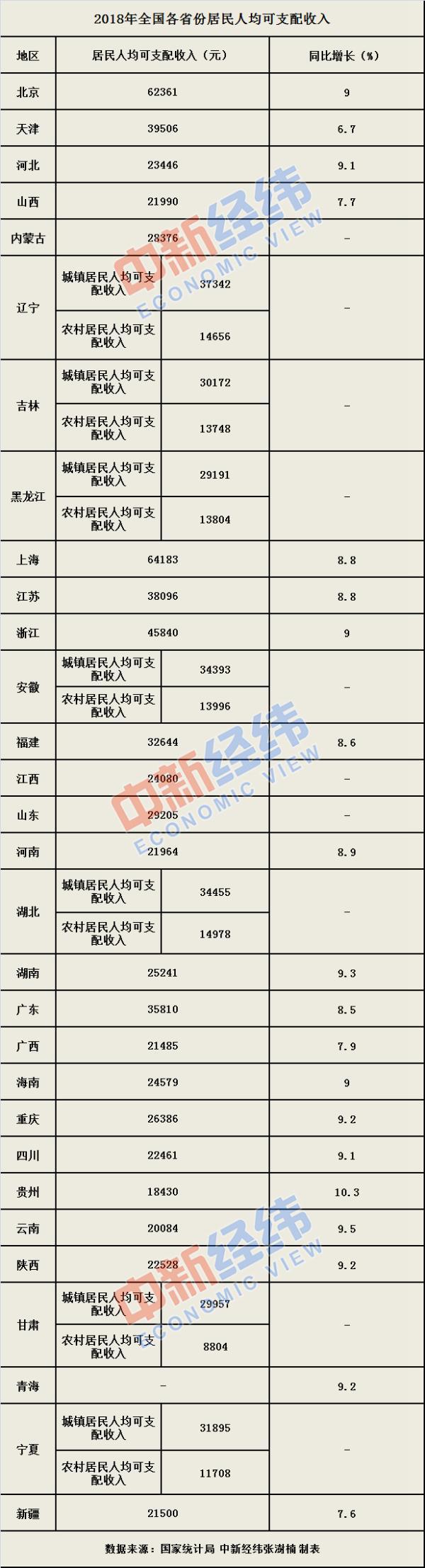 2018年各省份居民人均收入公布:沪、京、浙位列前三
