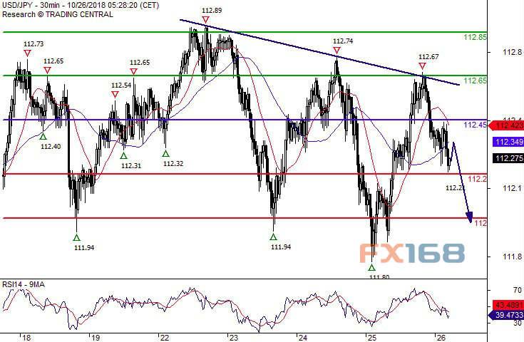 瑞讯银行:欧元、英镑和日元最新交易策略(2018年10月26日)