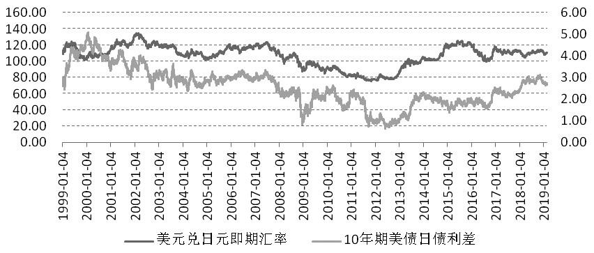 日元被动升值 日元/美元期货存在交易机会