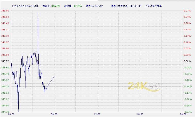 中国工商银行纸黄金纸白银周四亚市早盘双双下跌