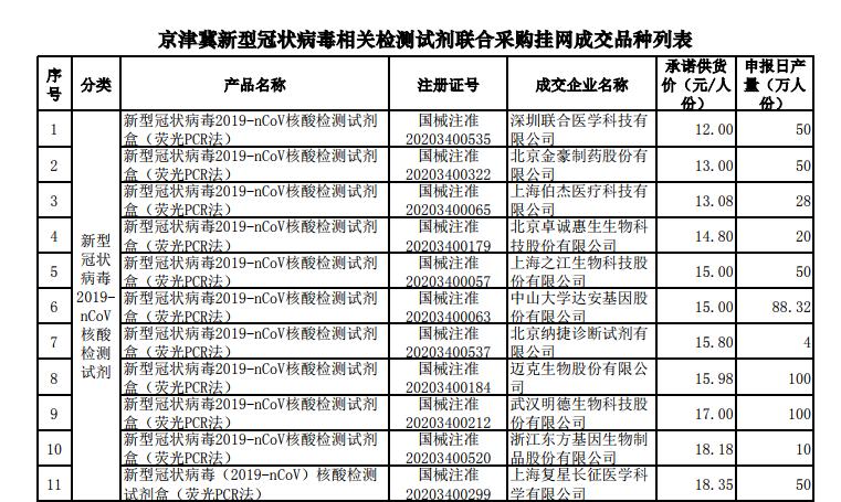 北京日均采样检测50万人 新冠检测背后的公司有这些插图(2)