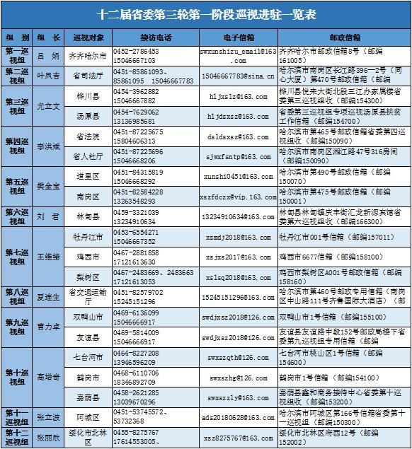黑龙江:常规专项巡视同步 公布12个巡视组一览表