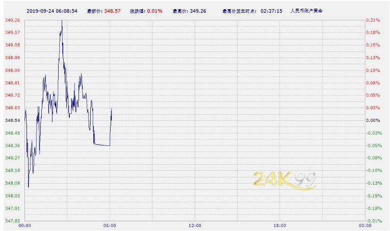 """""""中国工商银行纸黄金纸白银周六亚市早盘双双上涨"""