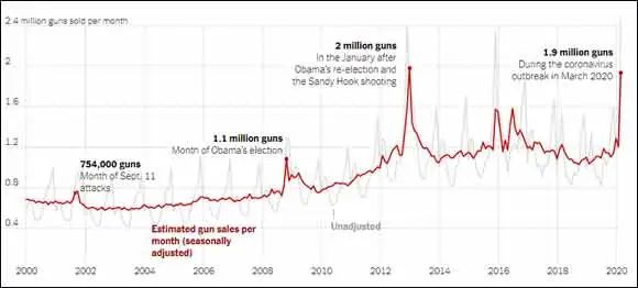 整個三月份,美國賣出了接近200萬支槍,稍低於2012年奧巴馬連任後的Sandy Hook小學槍擊事件時(數據來源:紐約時報)