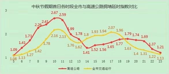 中秋节假期首日各时段全市与高速公路拥堵延时指数对比。图源/北京交警
