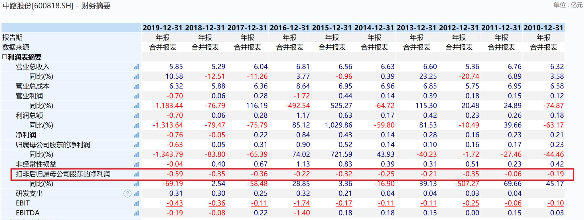 中路股份扣非净利润连年折本 图片来源:Wind截图