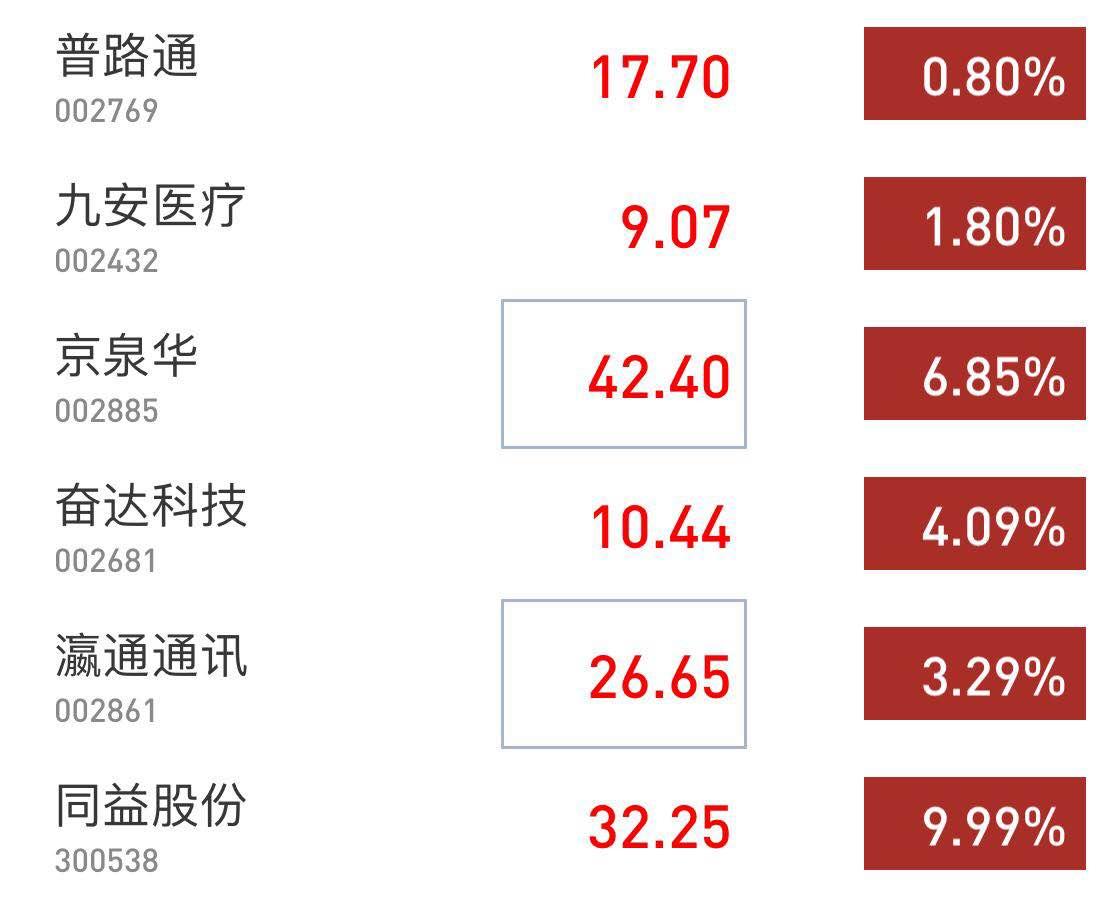 证监会披露小米CDR招股书,小米概念股表现活跃