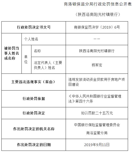西安银行子公司违法领5张罚单 违规放贷用于地产建设