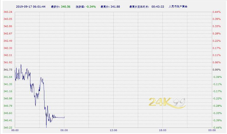 中国工商银行纸黄金纸白银周六亚市早盘双双下跌