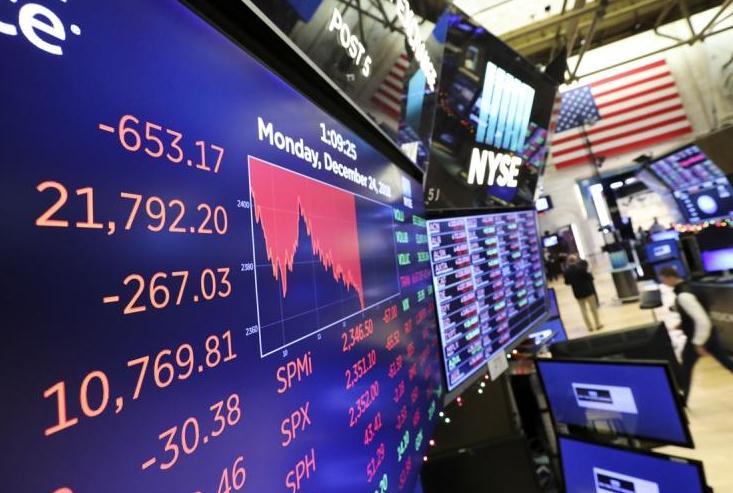 大跌约6万亿元 美股遭遇史上最糟平安夜继续大跌