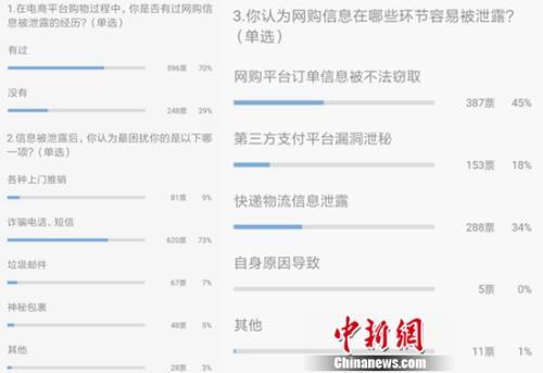 中新网微信调查数据图