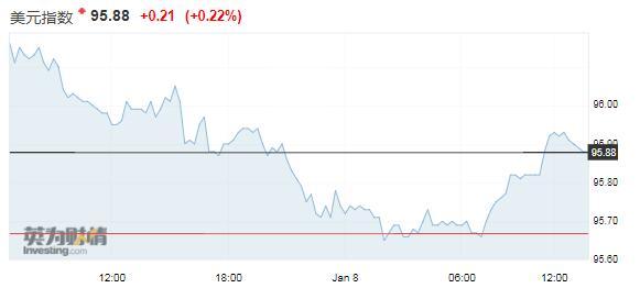 美联储口风愈加鸽派 投资者预期美元将继续下跌