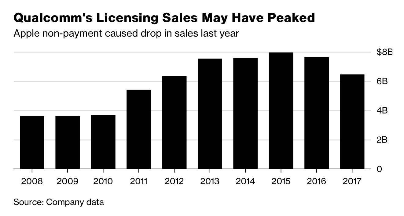 近十年高通专利授权收入变化。图片来源:彭博。