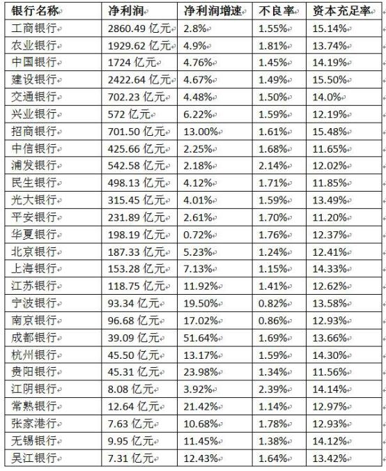 A股上市银行2017年年报数据