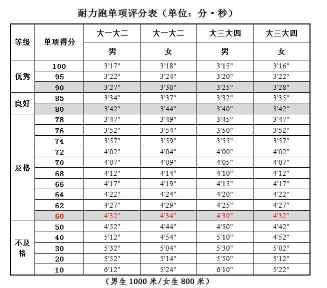 大學生耐力跑(男1000米/女800米)評分標準