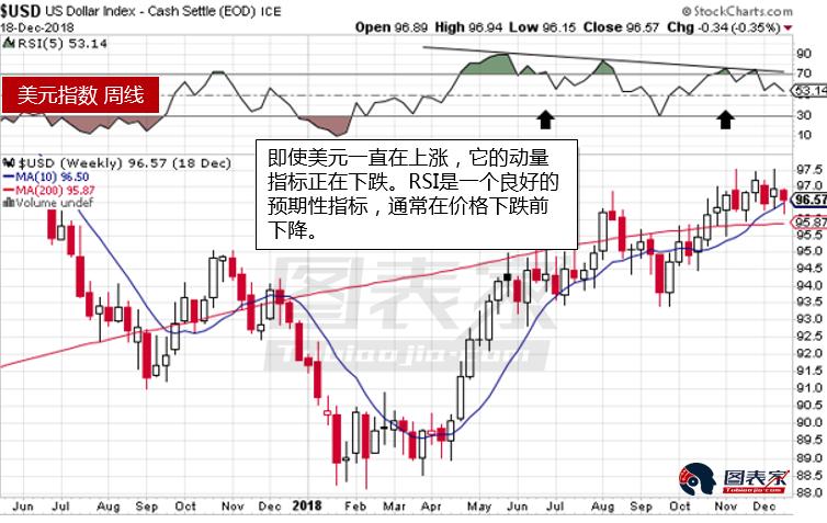 美圆靠近顶部,贵金属市场将会走强