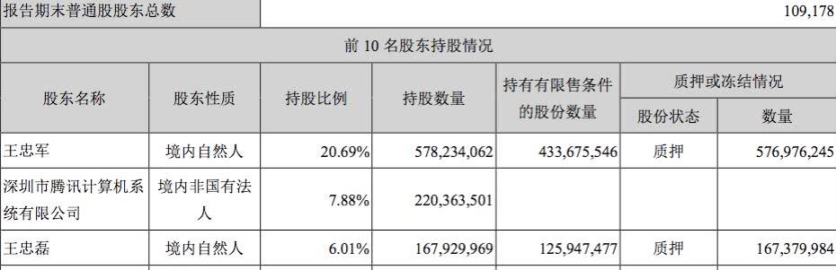 华谊兄弟亏损扩大至6.52亿 四季度可能仅有一部电影