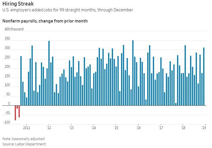 1月非农恐为负?美政府停摆或终结连续99个月就业增长_外汇平台哪个正规