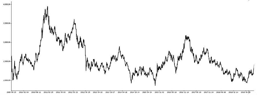 图为马来西亚棕榈油价格