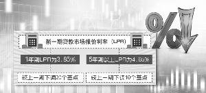 1年期LPR降至3.85%