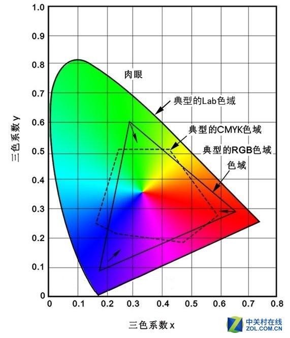 色域的基础是光谱构成