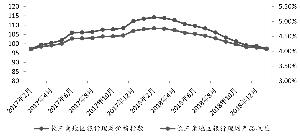 年初理财收益回落,节假日效应促理财产品发行量