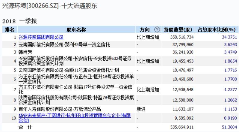 上海莱士上半年炒股亏近14亿 一年利润都被割没了