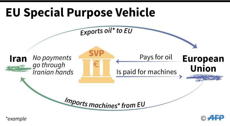 """欧盟期待经历竖立特意的易货体系,与伊朗进走""""死板换石油"""" 图源:AFP"""