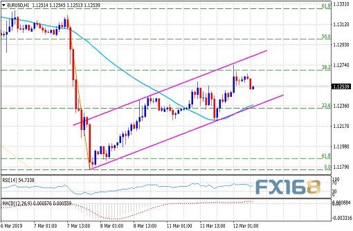 分析师:欧元尚未脱离险境 重破1.1300似乎很难