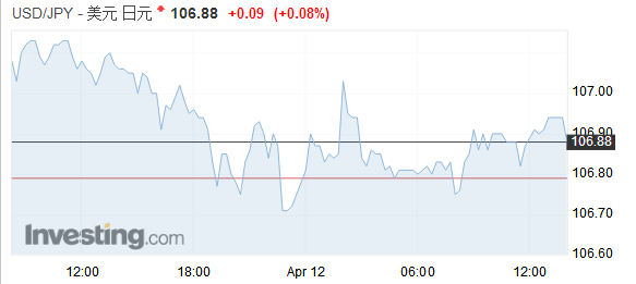 【亚盘汇市】叙利亚局势担忧抑制美/日涨幅,油价跳涨加元触及七周高位油价