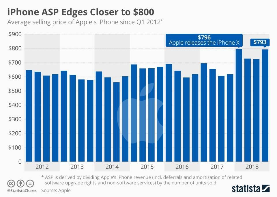 iPhone的平均售价变化。图片来源:Statista。