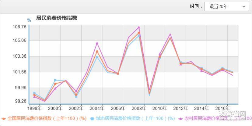 近20年全国居民(城镇和乡下)消耗价格指数 图自统计局