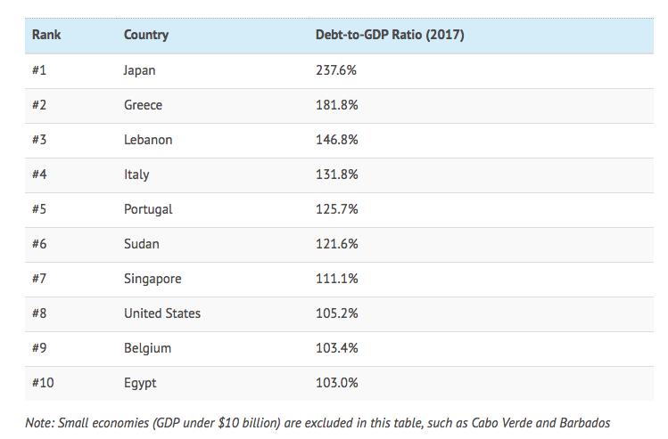 三张图看懂 全球各国政府的债务包袱有多重?
