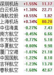 中国华融现扬近4%暂领涨国指股 半年多赚2.7倍