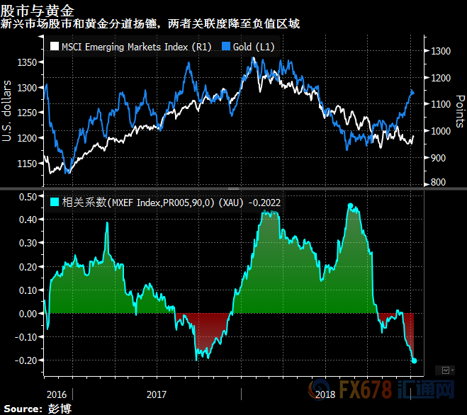新兴市场前景预期存在分歧 但风险意愿显现回暖迹象