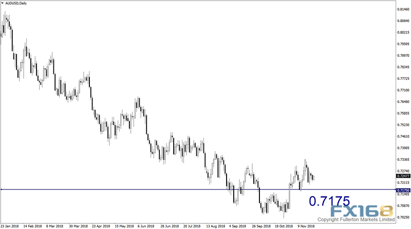 大事不断的一周 机构:欧元、澳元和黄金本周走势预测