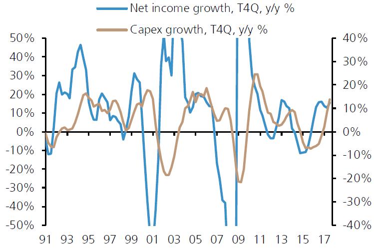 标普500成分股利润增长与资本支出增长比较,来源:瑞银