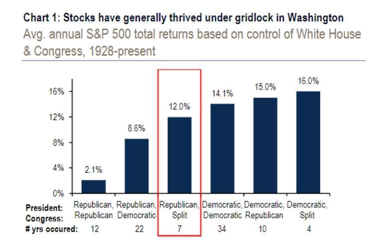 美国中期选举导致国会分裂,美股关键利好在于企业减税