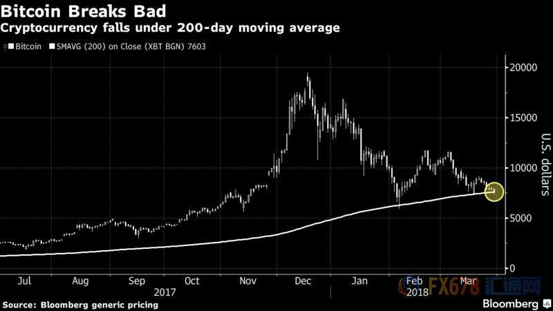 (图:比特币跌至200日移动均线下)