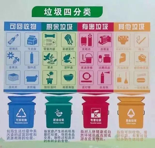 垃圾分类回收的好处_怎样分类回收垃圾,以及分类回收垃圾的好处。-