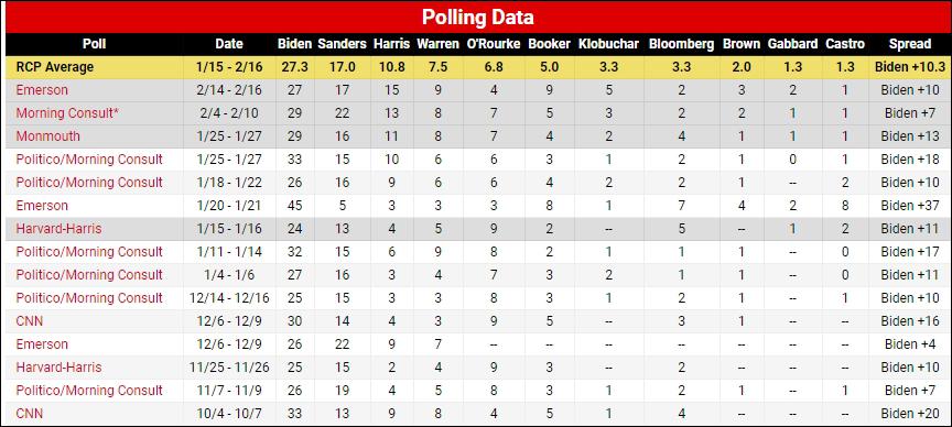 美国多家民调机构近期统计,桑德斯支持率仅次于拜登,后者尚未决定参选 来源:Real Clear Politics