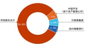汇丰控股股权结构