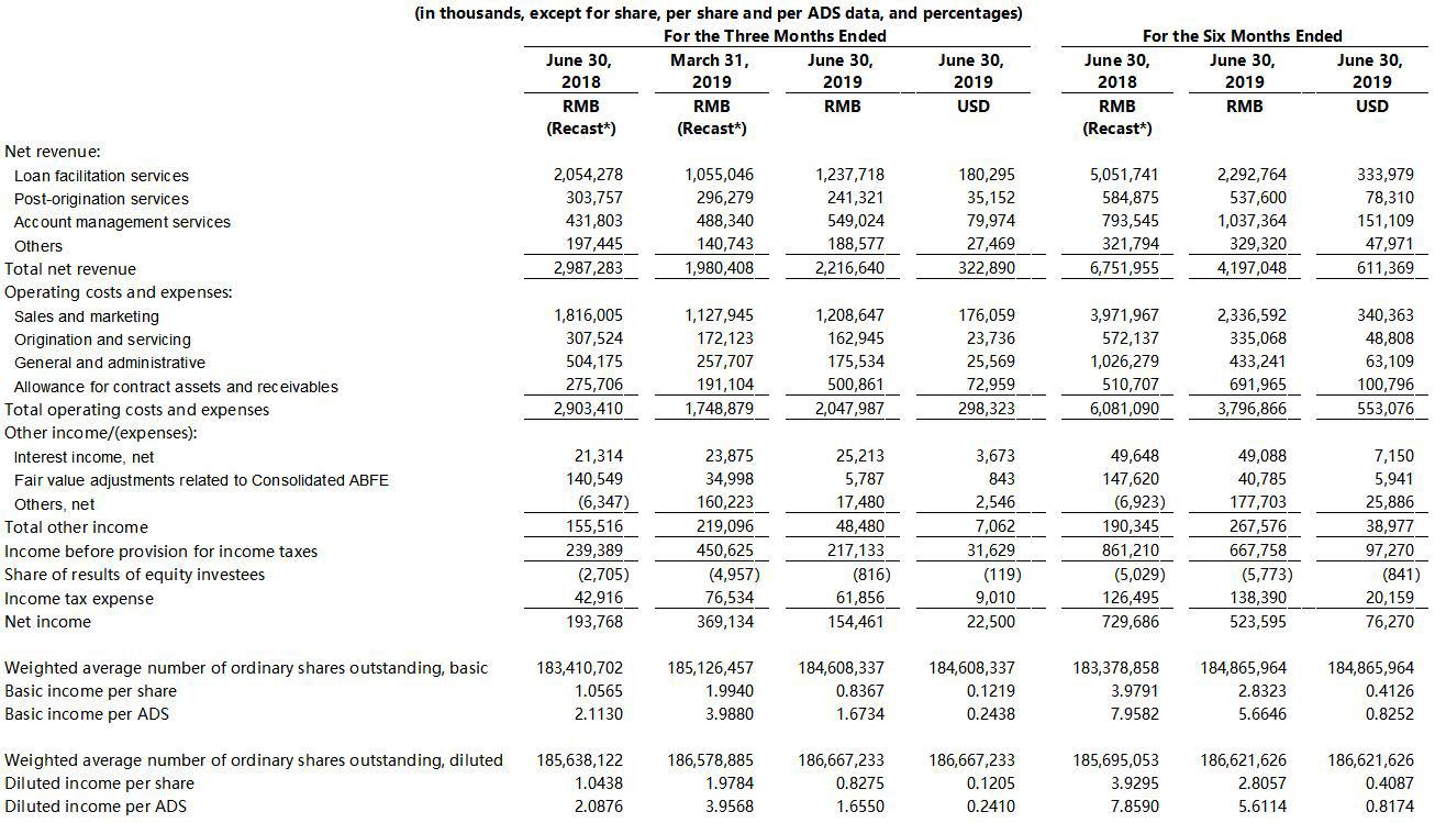 宜人贷二季度净利1.545亿元 同比下降20.28%