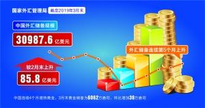 五连升!中国3月外储增加85.8亿美元 继续增持黄金