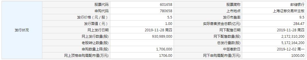 11月28日新股提示:邮储银行申购 泰和科技上市 卓易信息中签号出炉 佰仁医疗、江苏北人公布中签率