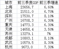 gdp十强_深圳GDP超过广州,下一个将会超过上海吗