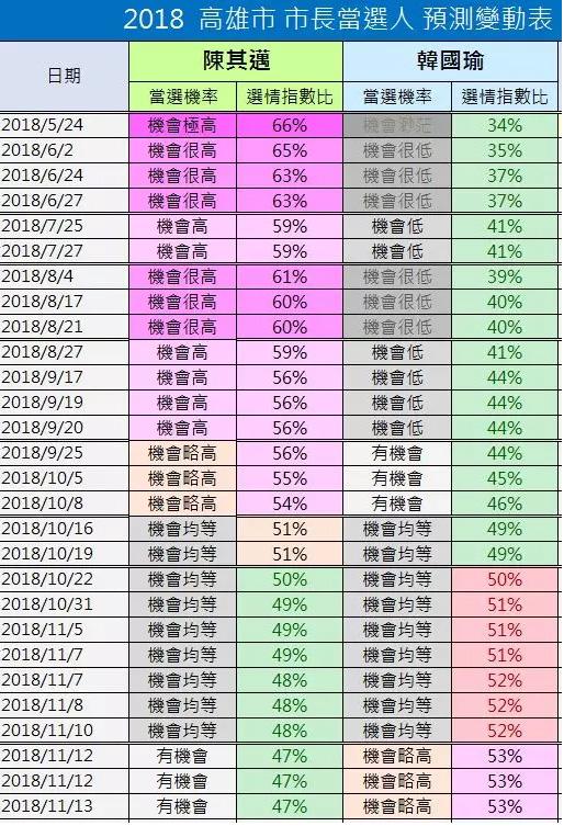 台湾民调机构记录了韩国瑜在高雄的逆袭之路