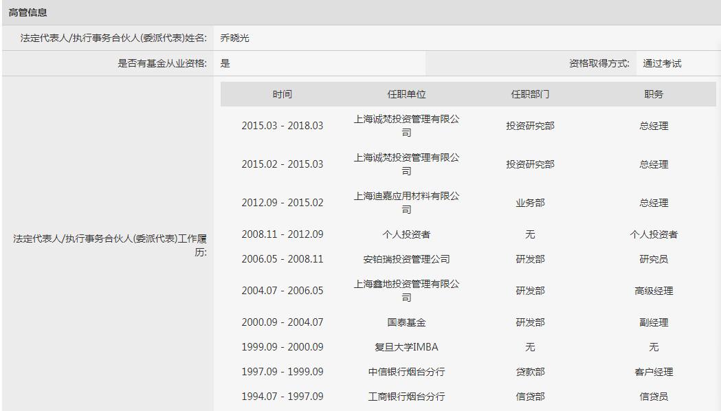 来自中国证券投资基金业协会