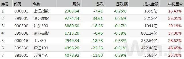 茅台流通市值跃居A股第一高价股演绎